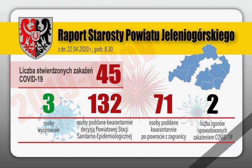 Powiat: Raport starosty w sprawie koronawirusa w powiecie