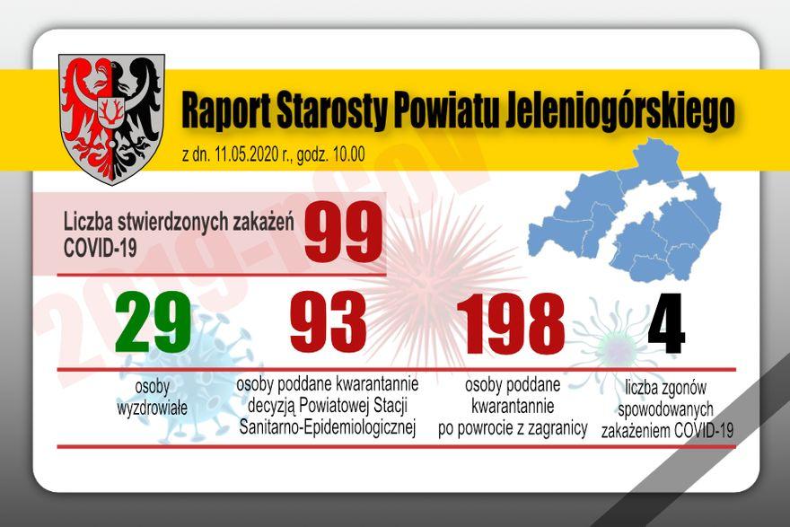 Powiat: Kolejni mieszkańcy powiatu pokonali koronawirusa