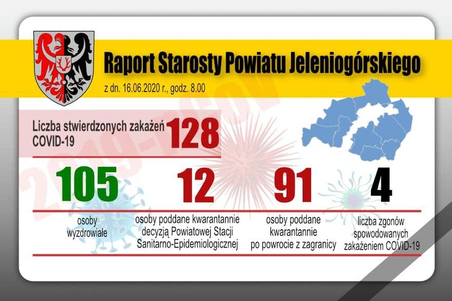 Powiat: Nowy przypadek koronawirusa w powiecie