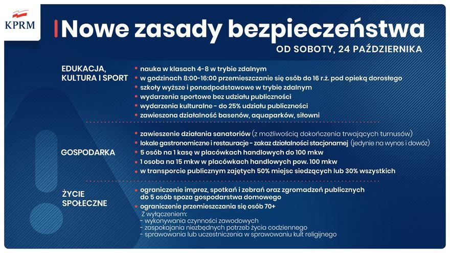 Polska: Cała Polska w czerwonej strefie