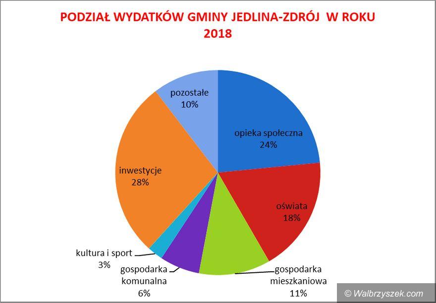 REGION, Jedlina-Zdrój: Jakie inwestycje zrealizuje gmina Jedlina–Zdrój w przyszłym roku?