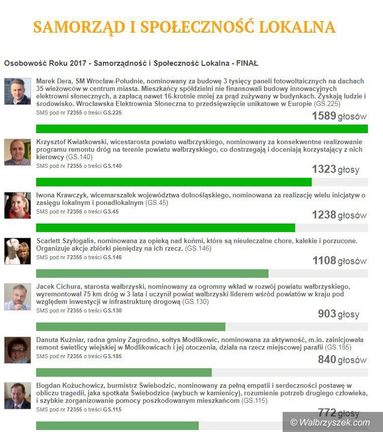 """REGION: Wałbrzyscy starostowie w finale plebiscytu na """"Osobowość roku 2017"""""""