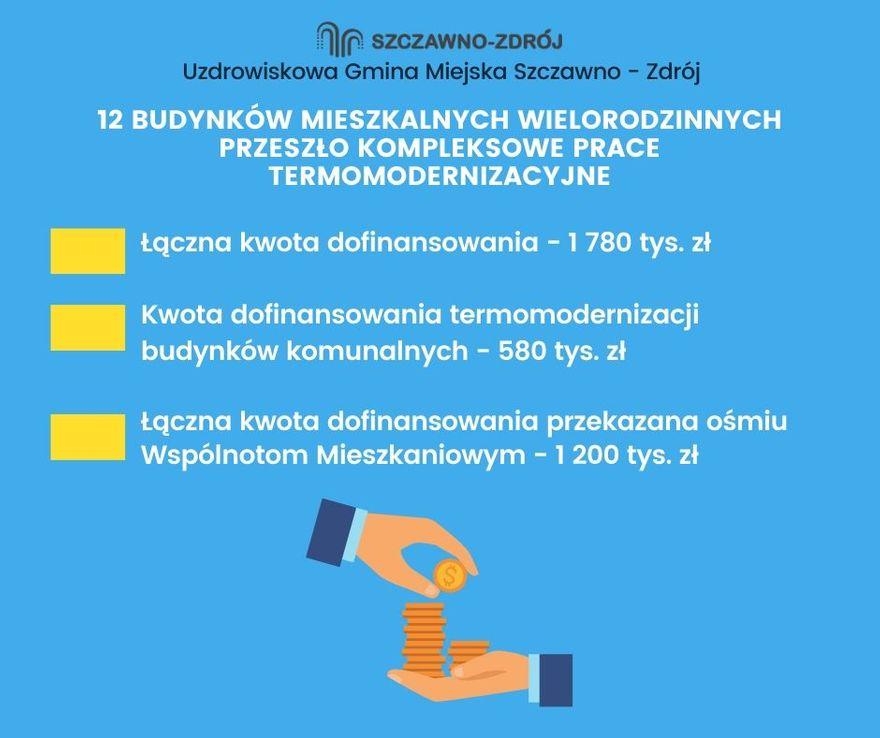 REGION, Szczawno-Zdrój: Rozliczyli projekty