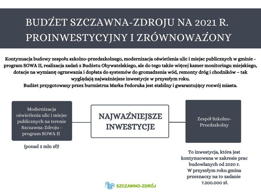 REGION, Szczawno-Zdrój: Miliony na inwestycje