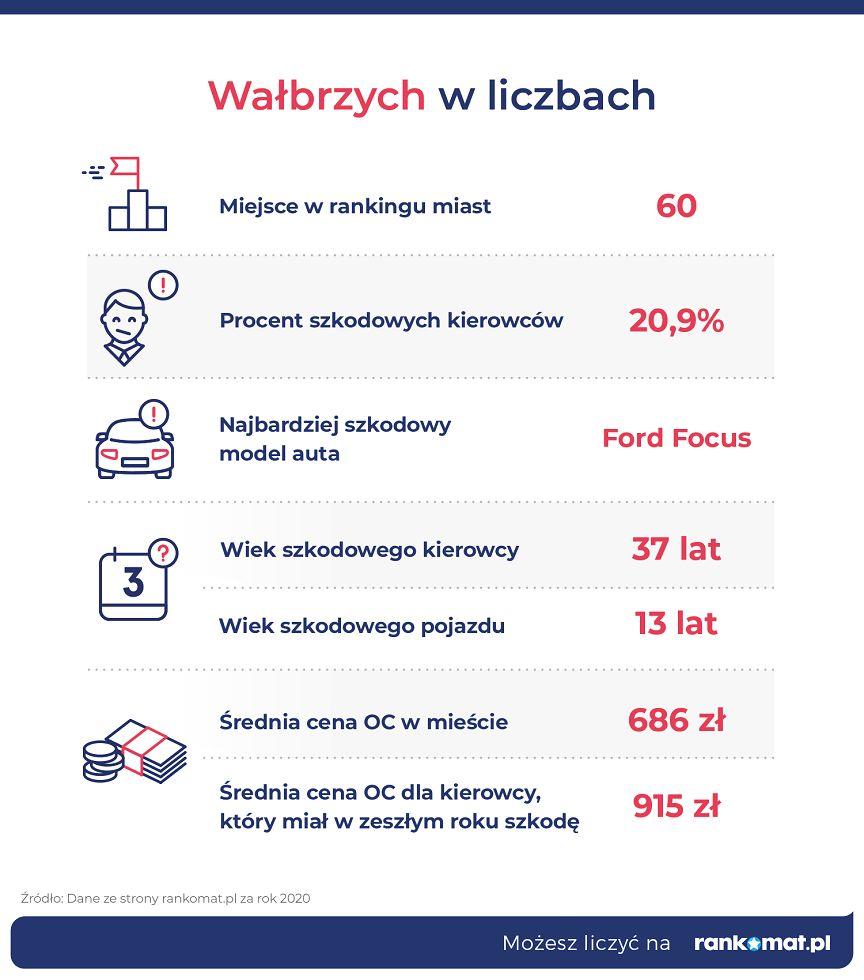 Wałbrzych/Kraj: Wałbrzyszanie deklarują szkody