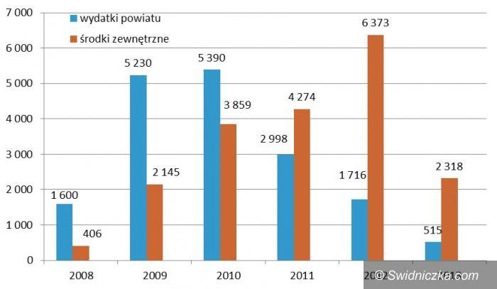 powiat świdnicki: 5 lat działalności Służby Drogowej Powiatu Świdnickiego
