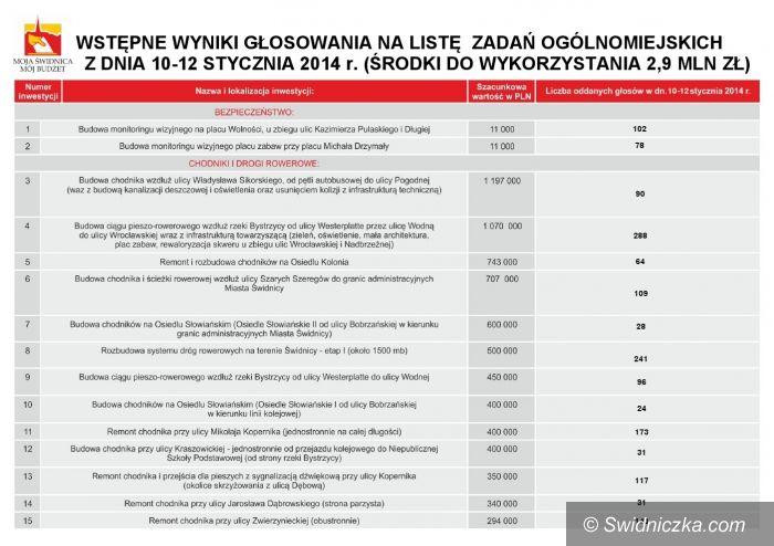 Świdnica: Budżet obywatelski w Świdnicy –  ponad 6,2 tysiąca osób zagłosowało [WYNIKI]