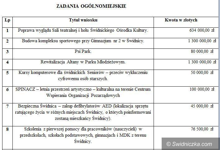 Świdnica: Budżet partycypacyjny w Świdnicy