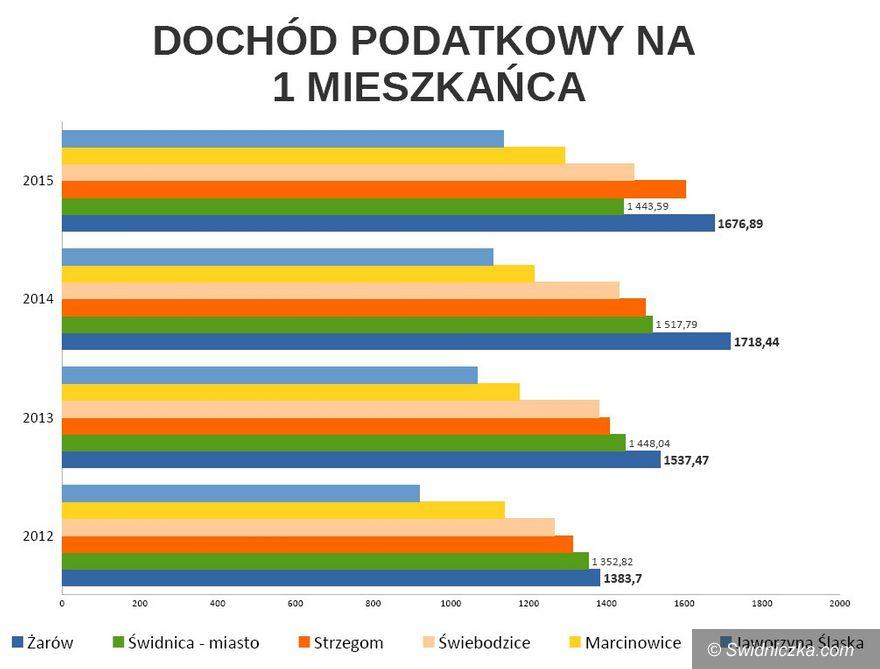 powiat świdnicki: Gmina Żarów ponownie najlepsza w powiecie