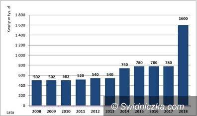 REGION: Więcej pieniędzy na dolnośląskie zabytki